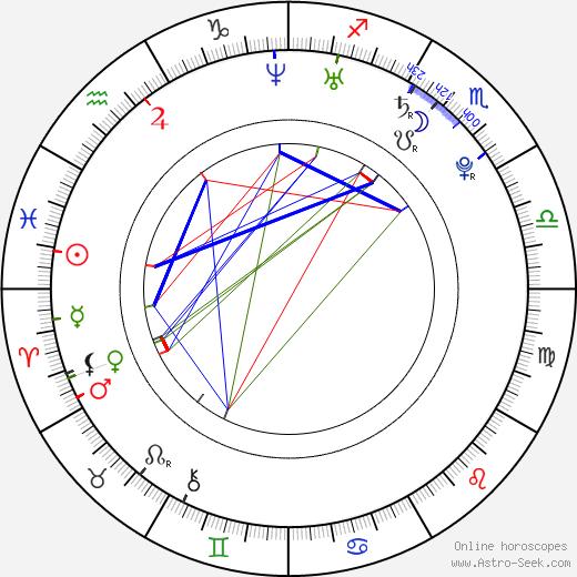 Kristina Weiserová astro natal birth chart, Kristina Weiserová horoscope, astrology