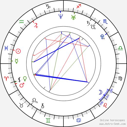 Kristýna Hrušínská birth chart, Kristýna Hrušínská astro natal horoscope, astrology