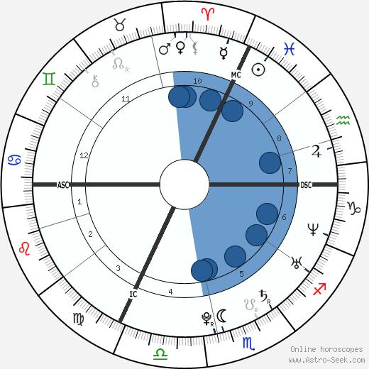 Lassana Diarra wikipedia, horoscope, astrology, instagram