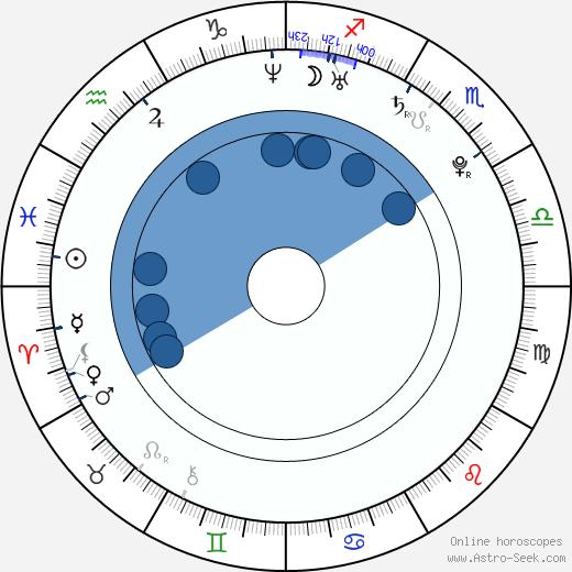 Liliane Tiger wikipedia, horoscope, astrology, instagram