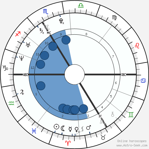 Lizzie Brocheré wikipedia, horoscope, astrology, instagram