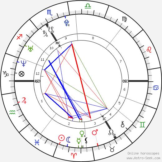 Lizzie Brocheré tema natale, oroscopo, Lizzie Brocheré oroscopi gratuiti, astrologia