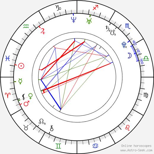 Markéta Mátlová birth chart, Markéta Mátlová astro natal horoscope, astrology