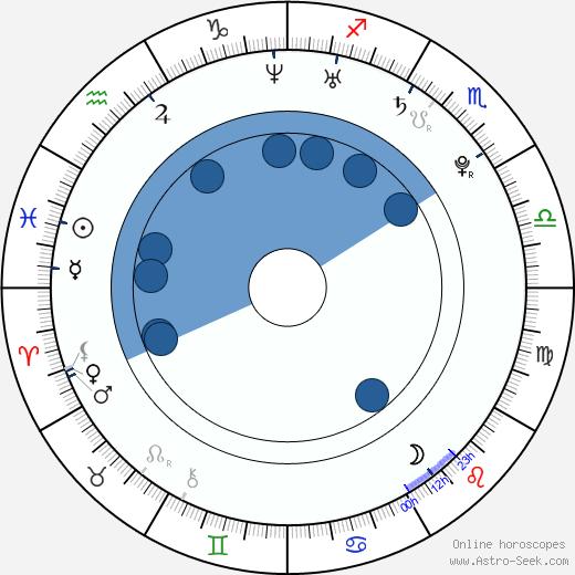 Mathieu Montcourt wikipedia, horoscope, astrology, instagram