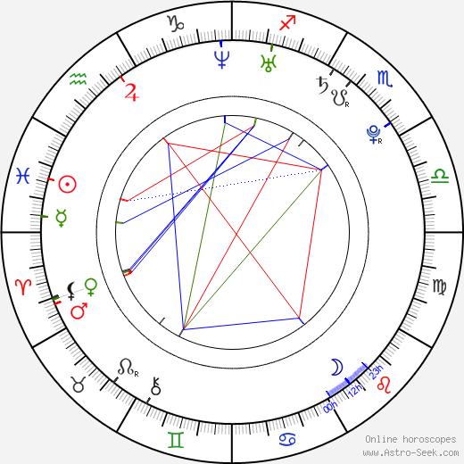 Mathieu Montcourt birth chart, Mathieu Montcourt astro natal horoscope, astrology