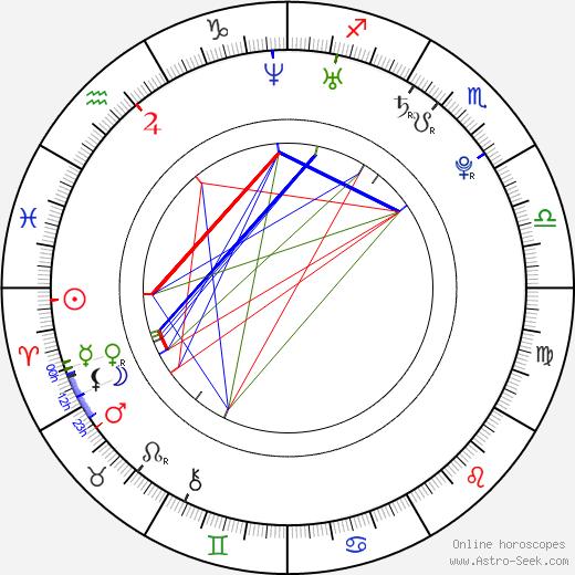 Memphis Monroe день рождения гороскоп, Memphis Monroe Натальная карта онлайн