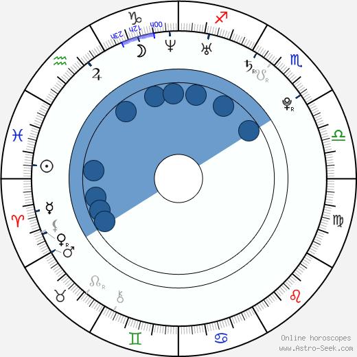 Michal Borovanský wikipedia, horoscope, astrology, instagram