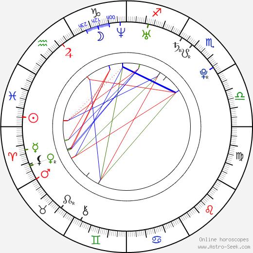 Michal Borovanský день рождения гороскоп, Michal Borovanský Натальная карта онлайн