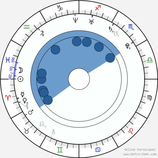 Molly Schreiber wikipedia, horoscope, astrology, instagram