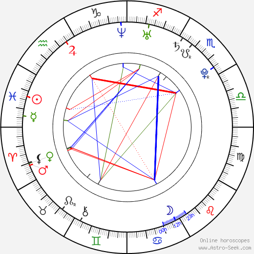Nathalie Kelley birth chart, Nathalie Kelley astro natal horoscope, astrology