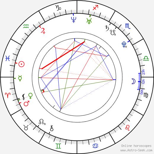 Nicolas St. Pierre birth chart, Nicolas St. Pierre astro natal horoscope, astrology