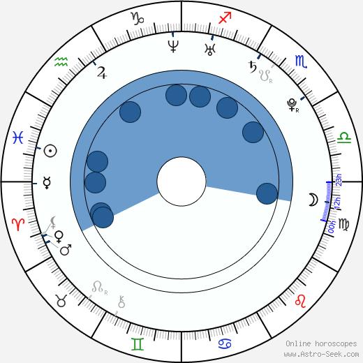 Norman Langen wikipedia, horoscope, astrology, instagram