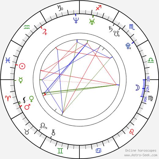 Norman Langen birth chart, Norman Langen astro natal horoscope, astrology