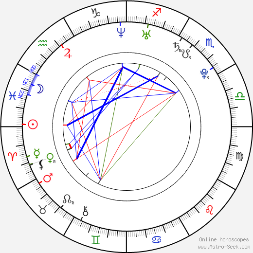 Petra Hlávková astro natal birth chart, Petra Hlávková horoscope, astrology