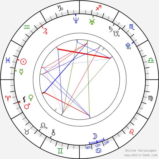 Reggie Bush astro natal birth chart, Reggie Bush horoscope, astrology
