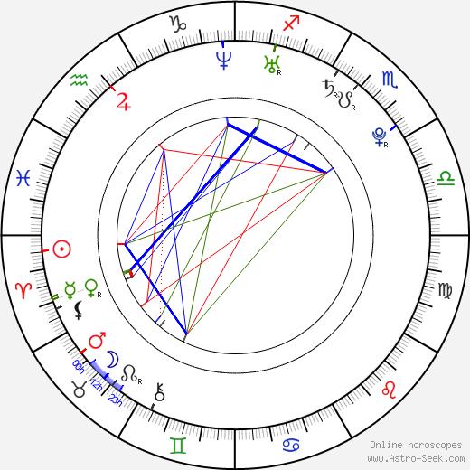 Sandra Vebrová день рождения гороскоп, Sandra Vebrová Натальная карта онлайн