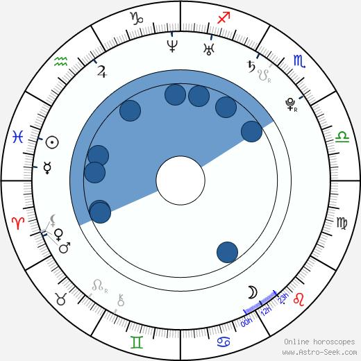 Sang-wook Ryu wikipedia, horoscope, astrology, instagram