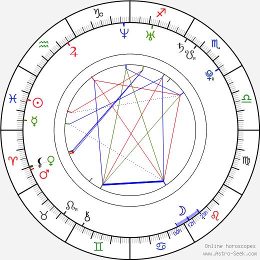 Sang-wook Ryu astro natal birth chart, Sang-wook Ryu horoscope, astrology