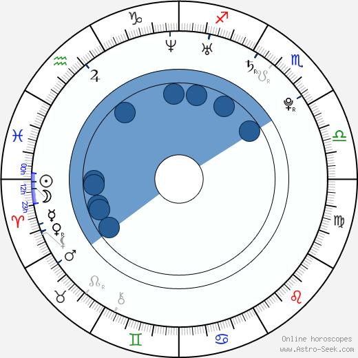 Sonequa Martin-Green wikipedia, horoscope, astrology, instagram