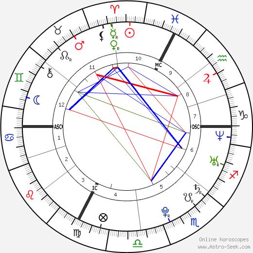 Стэн Вавринка Stanislas Wawrinka день рождения гороскоп, Stanislas Wawrinka Натальная карта онлайн