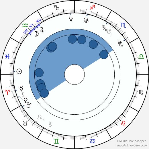 Václav Baron wikipedia, horoscope, astrology, instagram