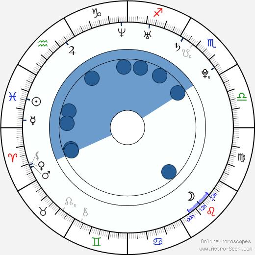 Whitney Port wikipedia, horoscope, astrology, instagram