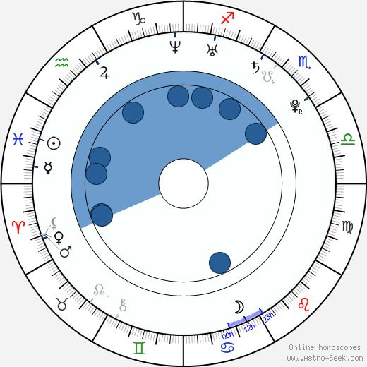 Xuan Huang wikipedia, horoscope, astrology, instagram
