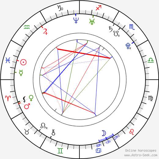 Xuan Huang birth chart, Xuan Huang astro natal horoscope, astrology
