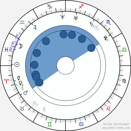 Yolanthe Cabau wikipedia, horoscope, astrology, instagram