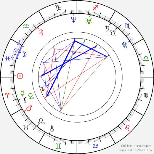 Yolanthe Cabau tema natale, oroscopo, Yolanthe Cabau oroscopi gratuiti, astrologia