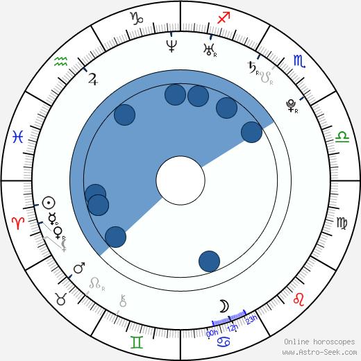 Yuan Tian wikipedia, horoscope, astrology, instagram