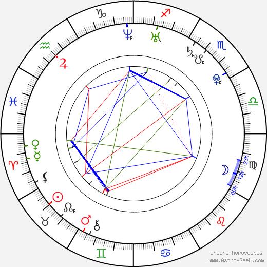 Adam Varadi день рождения гороскоп, Adam Varadi Натальная карта онлайн