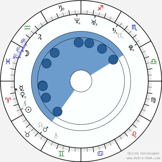 Amy Ried wikipedia, horoscope, astrology, instagram