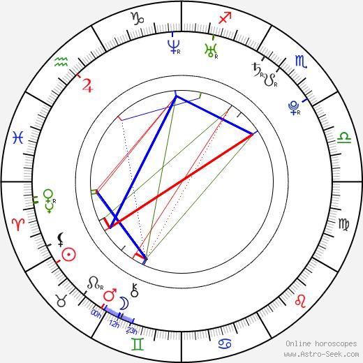 Angel Locsin birth chart, Angel Locsin astro natal horoscope, astrology
