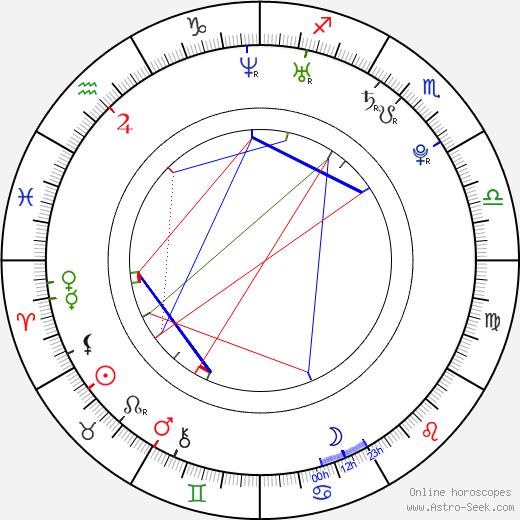 Anna Skellern birth chart, Anna Skellern astro natal horoscope, astrology