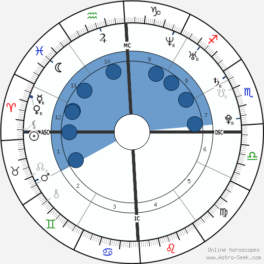 Benjamín Rojas wikipedia, horoscope, astrology, instagram