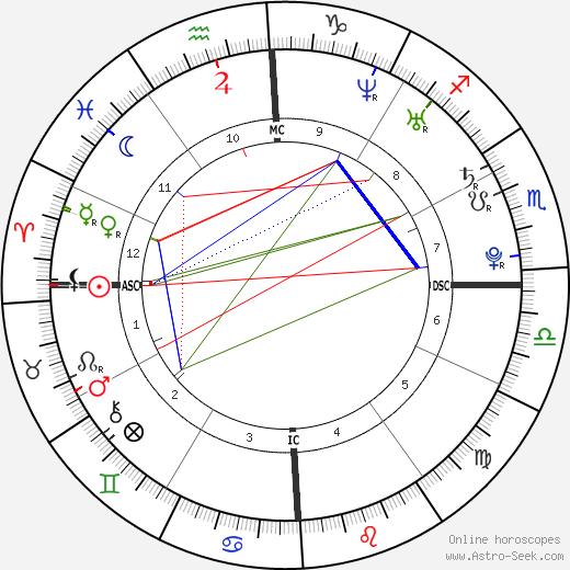 Benjamín Rojas tema natale, oroscopo, Benjamín Rojas oroscopi gratuiti, astrologia