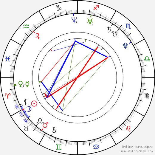 Billy Magnussen birth chart, Billy Magnussen astro natal horoscope, astrology