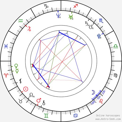 Brandon Baker astro natal birth chart, Brandon Baker horoscope, astrology