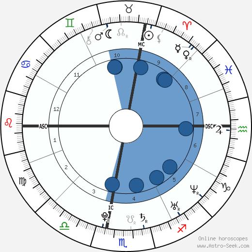 Camille Lacourt wikipedia, horoscope, astrology, instagram