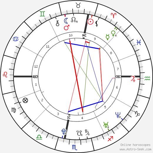 Камиль Лакур Camille Lacourt день рождения гороскоп, Camille Lacourt Натальная карта онлайн