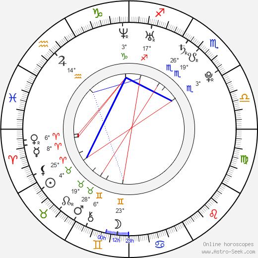Courtnee Draper birth chart, biography, wikipedia 2020, 2021