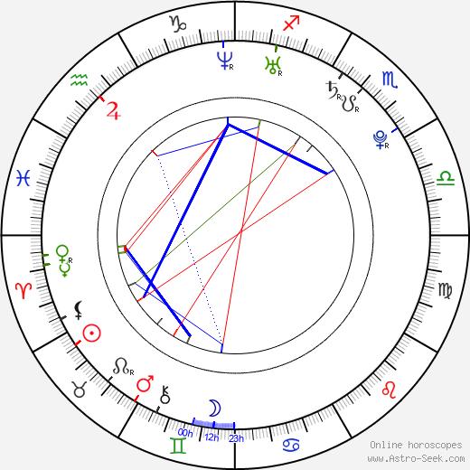 Courtnee Draper birth chart, Courtnee Draper astro natal horoscope, astrology