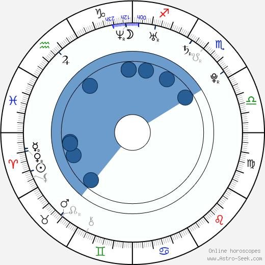 Dion Phaneuf wikipedia, horoscope, astrology, instagram