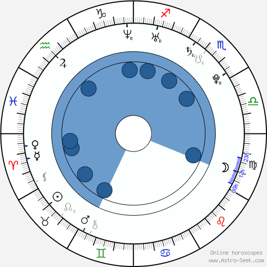 Gal Gadot Birth Chart Horoscope, Date of Birth, Astro
