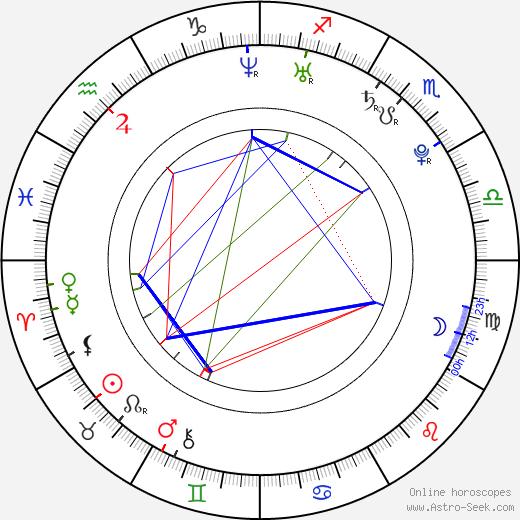 Gal Gadot astro natal birth chart, Gal Gadot horoscope, astrology