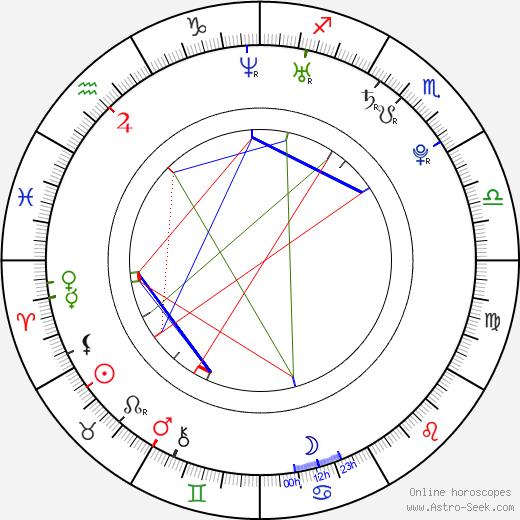 Gyu-ri Nam astro natal birth chart, Gyu-ri Nam horoscope, astrology