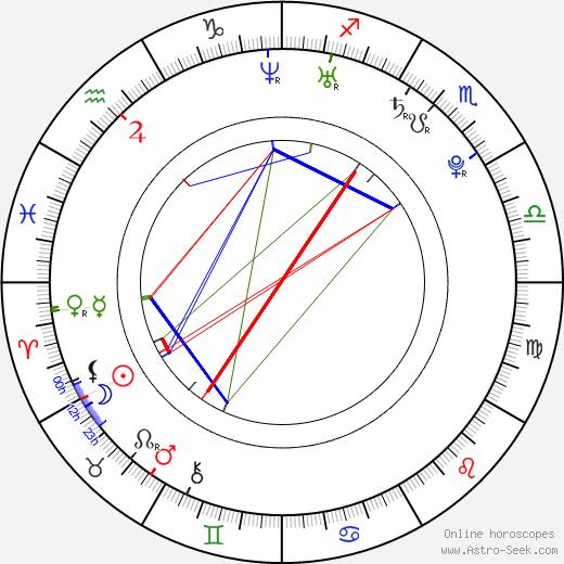 Jan Čechovský birth chart, Jan Čechovský astro natal horoscope, astrology
