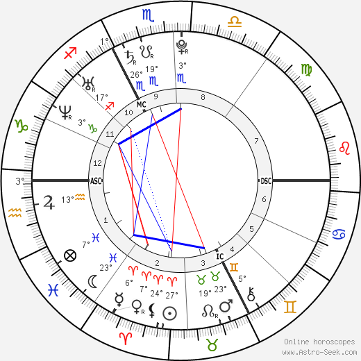 Jo-Wilfried Tsonga birth chart, biography, wikipedia 2018, 2019