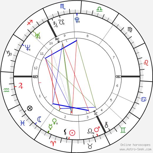 Jo-Wilfried Tsonga astro natal birth chart, Jo-Wilfried Tsonga horoscope, astrology
